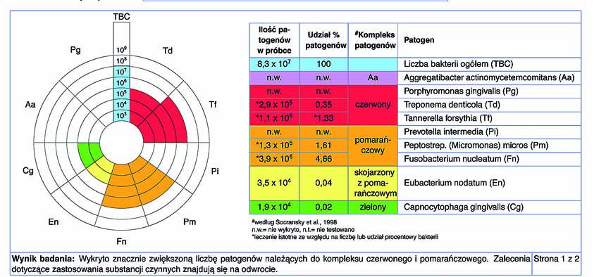 Αρχικές τιμές της μοριακής-βιολογικής εξέτασης (PET Plus test, MIP Pharma, Γερμανία).