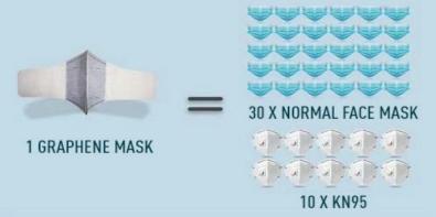 Mάσκα Προστασίας με Γραφένιο-FFP2: Kαλύτερη προστασία,μεγαλύτερη διάρκεια και άνεση